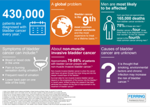 ferring-bladder-cancer-infographic